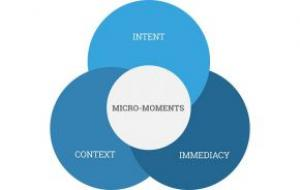 Come sfruttare i micro moments per dare visibilità alle tue competenze
